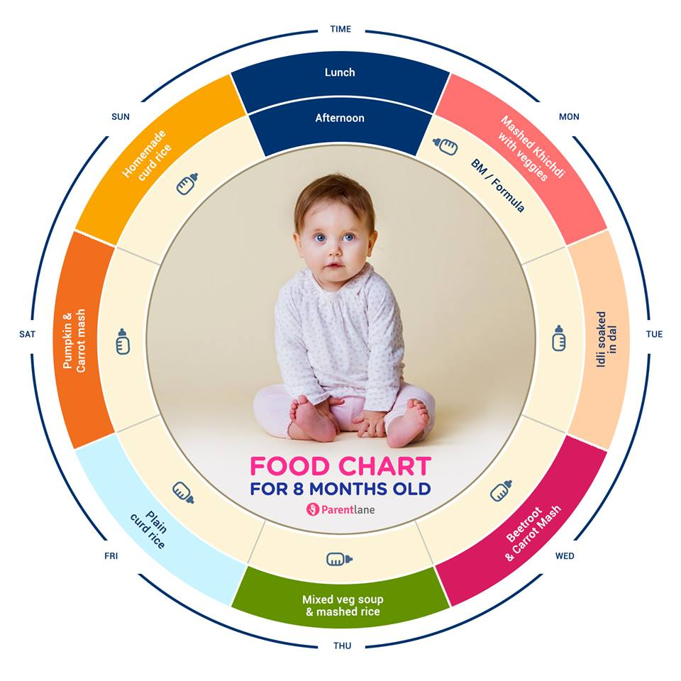 Indian baby weight chart and height chart baby food indian food chart for 8 months old baby geenschuldenfo Image collections