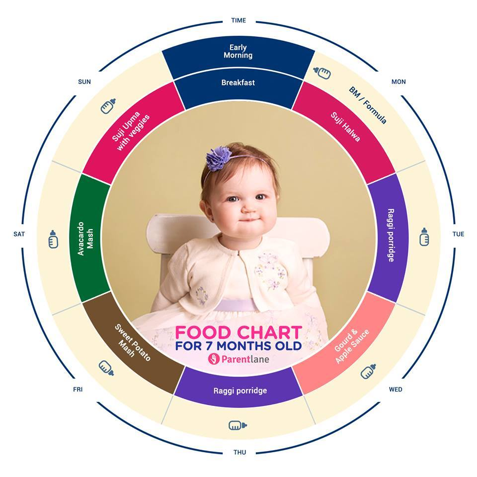 7-Months Baby Food Chart: Indian Food Chart for Your 7-Months-Old Baby
